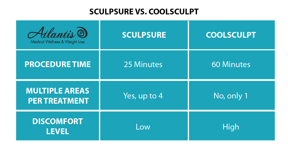 Sculpsure Vs Coosculpt Atlantis Medical 01